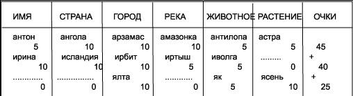 Таблица для игры Города-Реки